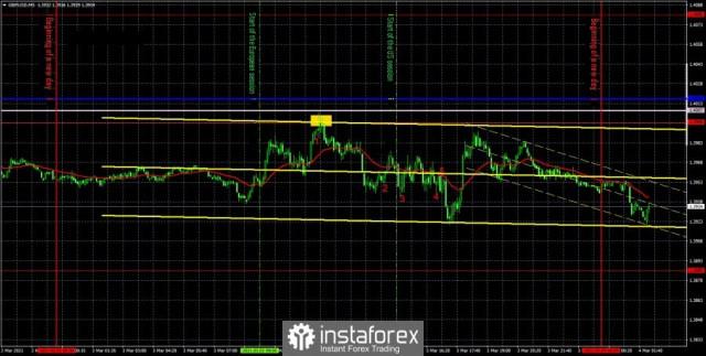 Прогноза и търговски сигнали за GBP/USD на 4 март. Отчет COT. Подробен анализ на препоръките от вчера и движението на двойката през деня