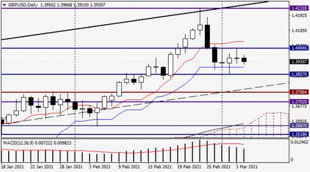 Анализ и прогноз по GBP/USD на 4 марта 2021 года
