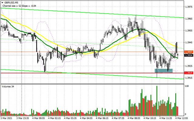 GBP/USD: план на американскую сессию 4 марта (разбор утренних сделок). Фунт остается торговаться в боковом канале в поисках дальнейшего направления
