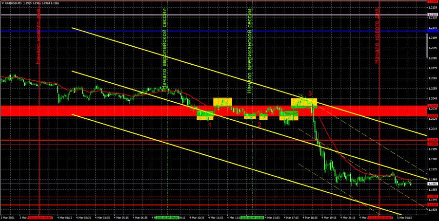 Прогноз и торговые сигналы по EUR/USD на 5 марта. Детальный…