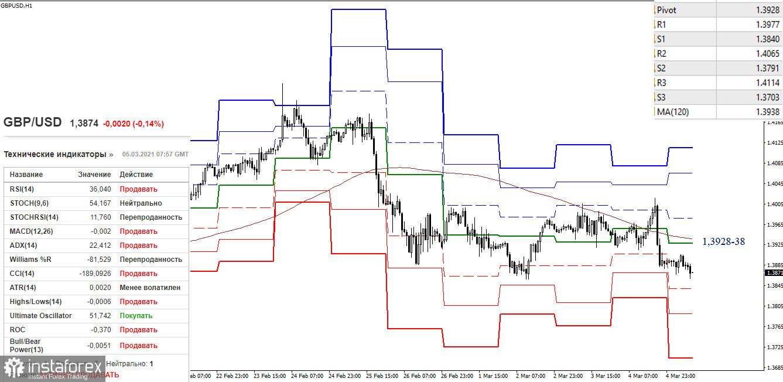 EUR/USD и GBP/USD 5 марта – рекомендации технического анализа