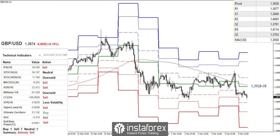 Cadangan analisis teknikal EUR / USD dan GBP / USD pada 5 Mac