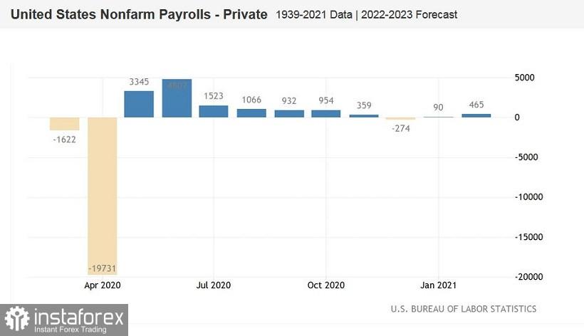 EUR/USD: better-than-expected US nonfarm payrolls contribute to USD triumph