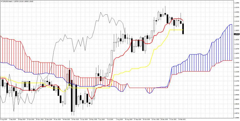 Ichimoku cloud analysis on EURUSD