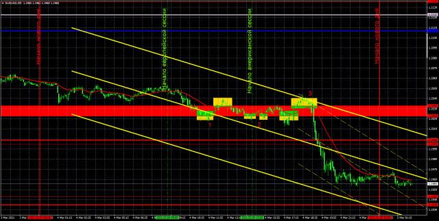 Прогноз и торговые сигналы по EUR/USD на 5 марта. Детальный разбор вчерашних рекомендаций и движения пары в течение дня.