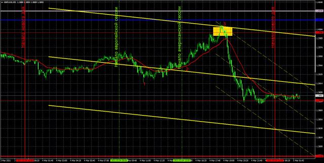 Прогноз и торговые сигналы по GBP/USD на 5 марта. Детальный разбор вчерашних рекомендаций и движения пары в течение дня.