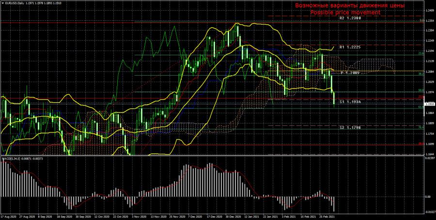 Торговый план по паре EUR/USD на неделю 8 – 12 марта. Новый отчет COT (Commitments of Traders). Трейдеры в панике из-за роста