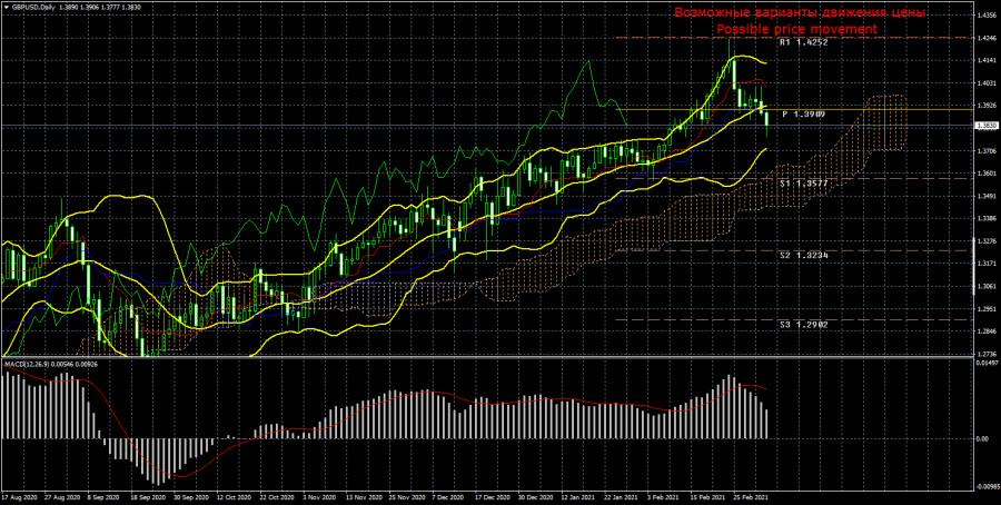 Торговый план по паре GBP/USD на неделю 8 – 12 марта. Новый отчет COT (Commitments of Traders). Фунт стерлингов не сильно