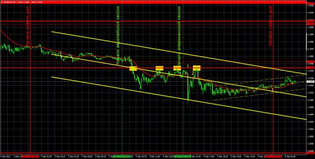 Прогноз и торговые сигналы по EUR/USD на 8 марта. Детальный разбор вчерашних рекомендаций и движения пары в течение дня.