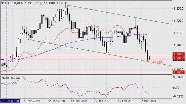 Pronóstico del EUR/USD para el 8 de marzo de 2021
