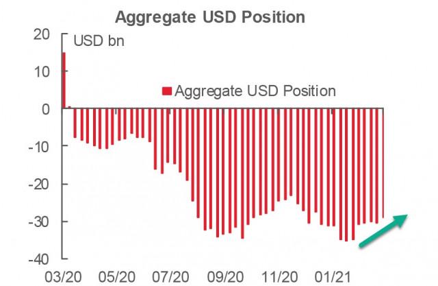 Три события, меняющие перспективы доллара. Обзор USD, EUR, GBP