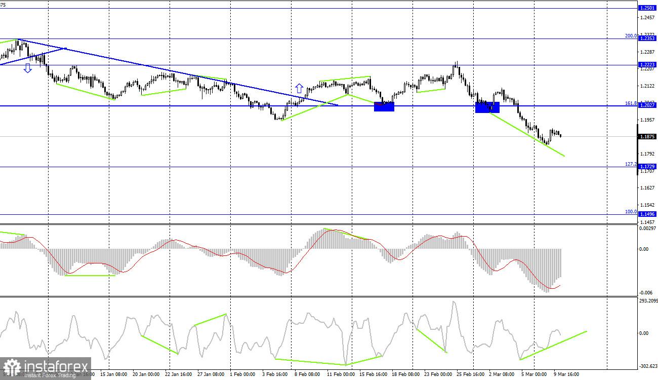 EUR/USD. 10. März. COT-Bericht. BIP gestern und Inflation heute: wie die wichtige Statistik die Stimmung der Trader ändern kann