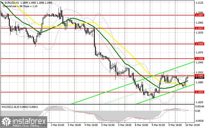 EUR/USD: plan de la sesión estadounidense del 10 de marzo (análisis de las operaciones de la mañana)