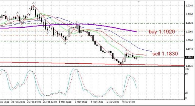 Revisión del EUR/USD el 10 de marzo: es posible una reversión al alza.