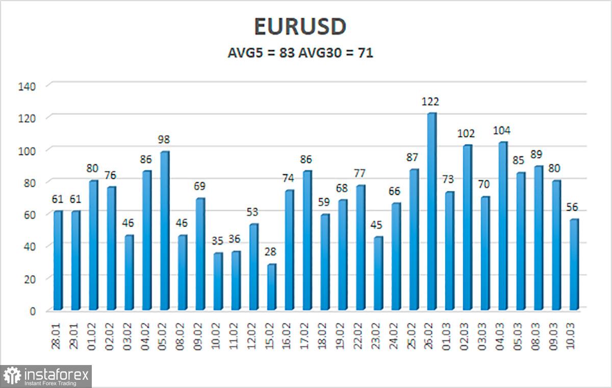 Tổng quan về tỷ giá EUR / USD. Ngày 11 tháng 3. Hai yếu tố toàn cầu cần được tính đến khi dự đoán chuyển động của cặp...