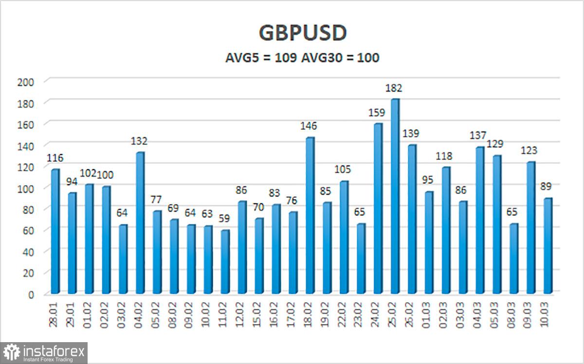 Tổng quan về tỷ giá GBP / USD. Ngày 11 tháng 3. Điều gì đang giữ cho đồng bảng Anh không giảm nhanh?