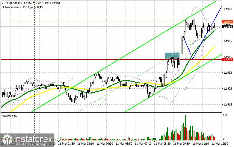 EUR/USD: plan de la sesión estadounidense del 11 de marzo (análisis de las operaciones de la mañana)