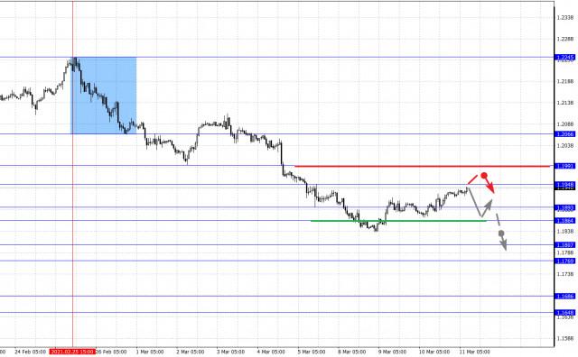 Фрактален анализ на основните валутни двойки за 11 март