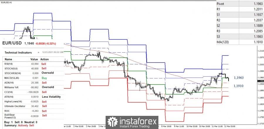 Cadangan analisis teknikal untuk pasangan mata wang EUR/USD dan GBP/USD pada 12 Mac