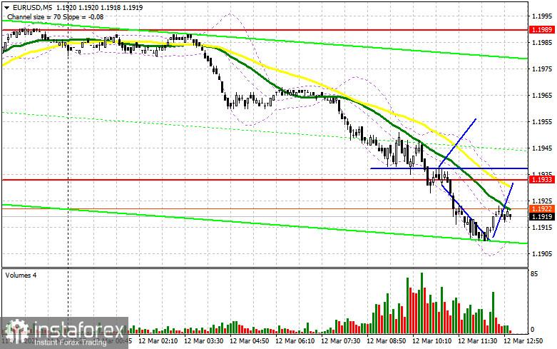 EUR/USD: plan de la sesión estadounidense para el 12 de marzo (análisis de las operaciones de la mañana)