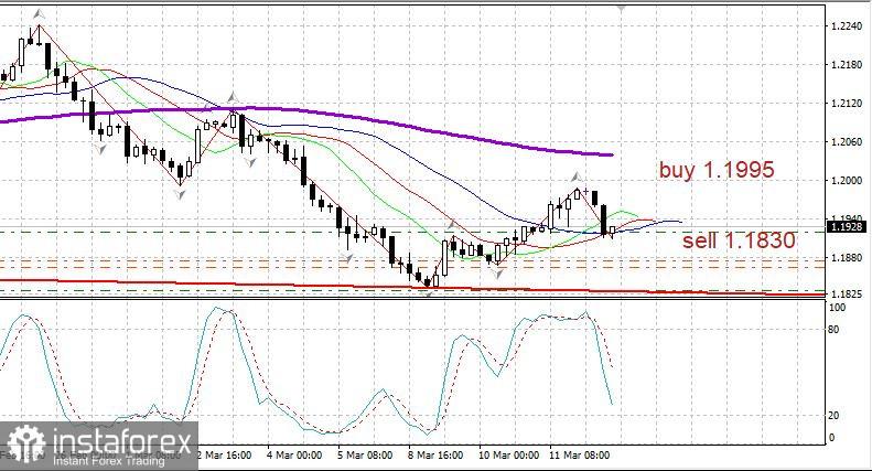 EUR/USD steht unter Druck