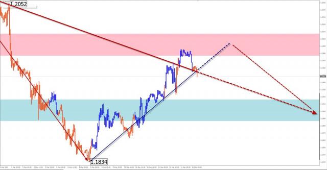 Analisis wave sederhana dan perkiraan untuk EUR/USD, AUD/USD, GBP/JPY pada 12 Maret