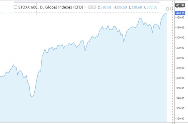 Indeks-indeks Eropa naik selama empat sesi berturut-turut