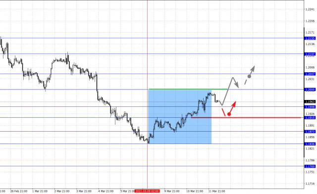 Analisis fraktal pasangan mata uang utama pada 12 Maret