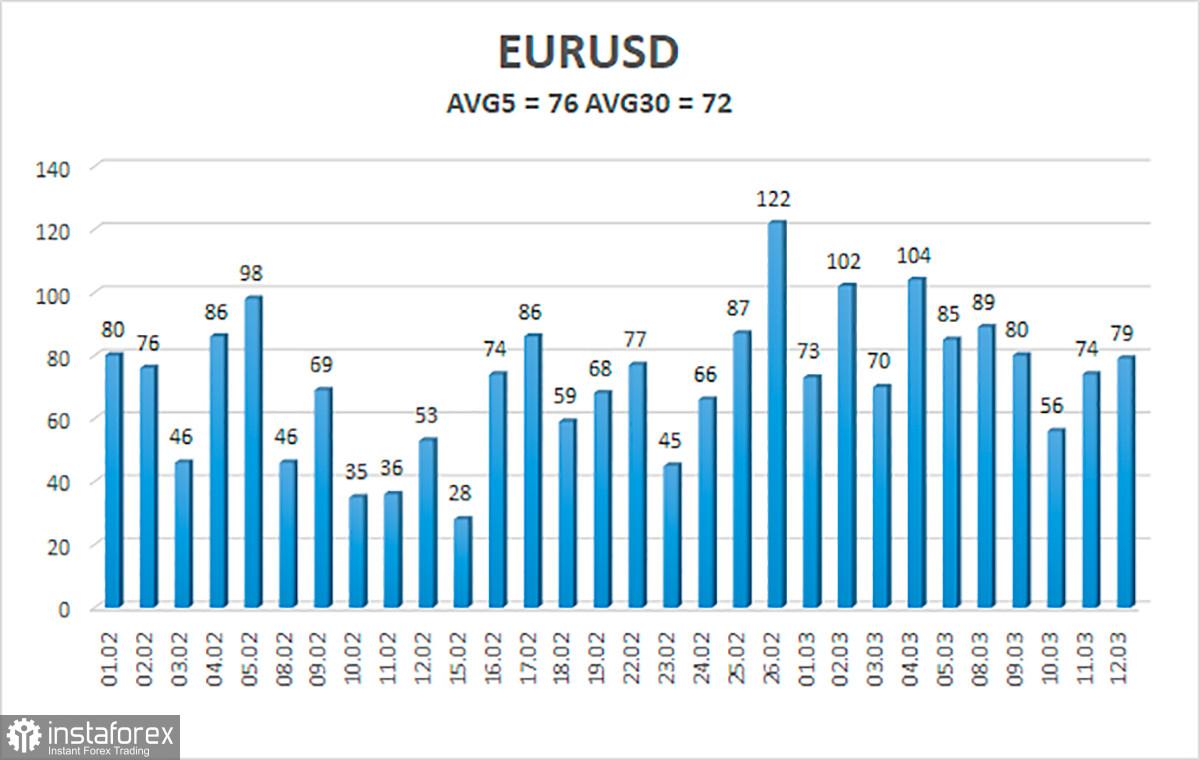 Tổng quan về tỷ giá EUR / USD. Ngày 15 tháng 3. Các nhà đầu tư đang từ bỏ trái phiếu kho bạc. Liên minh châu Âu đang...