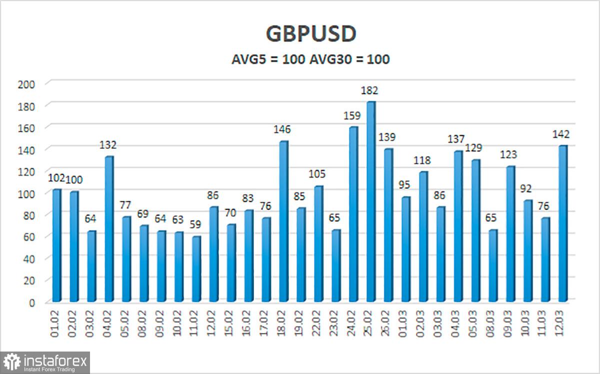 Tổng quan về tỷ giá GBP / USD. Ngày 15 tháng 3. Hiệp định thương mại không giúp được gì: sự sụp đổ của hàng xuất khẩu của...