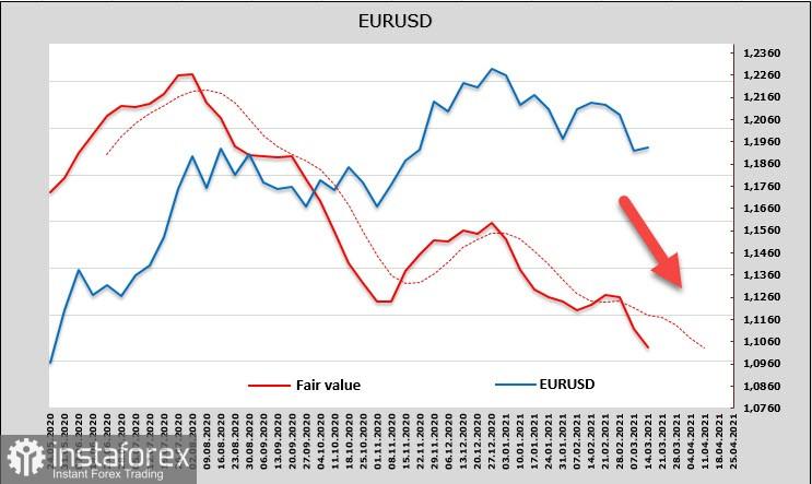 Еврото няма да може да възобнови растежа си, паундът губи позиции, а доларът е облагодетелстван тази седмица. Преглед на USD, EUR, GBP