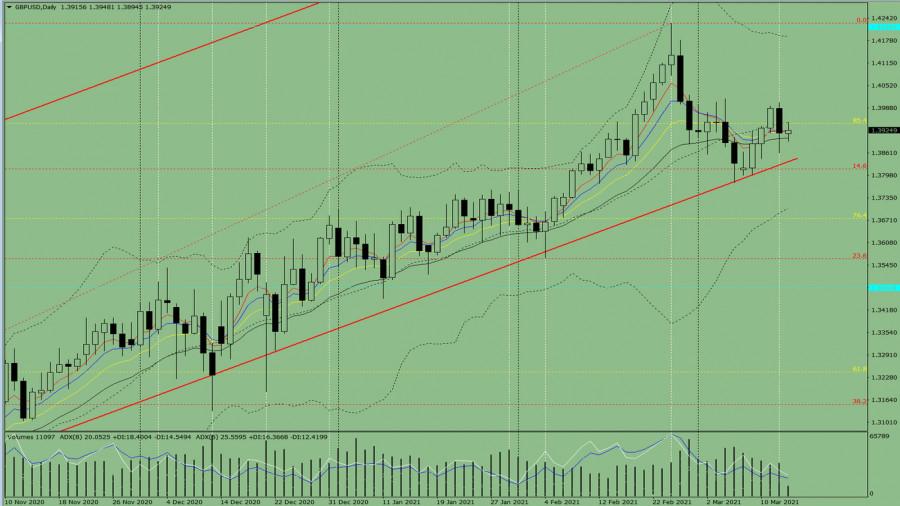Индикаторный анализ. Дневной обзор на 15 марта 2021 года по валютной паре GBP/USD