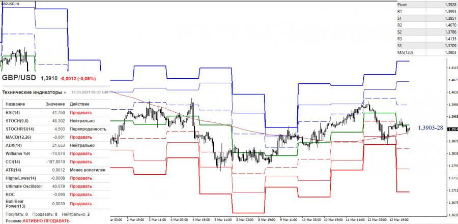 EUR/USD и GBP/USD 15 марта – рекомендации технического анализа