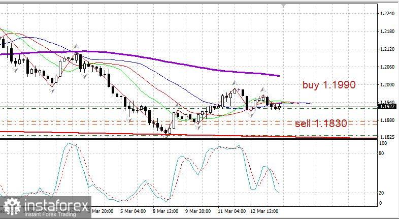 EUR/USD am 15. März: Eine Pause bis zur Sitzung der Federal Reserve