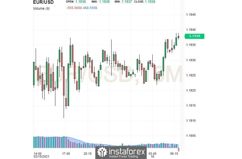 Dolar AS sedikit memberikan imbal hasil terhadap Euro