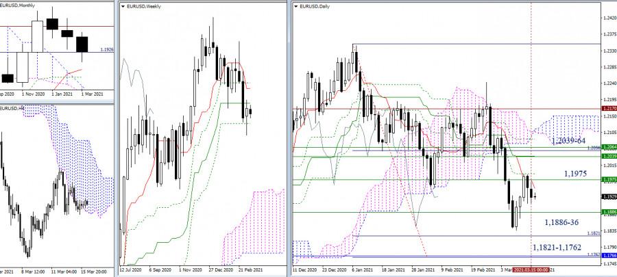 EUR/USD и GBP/USD 16 марта – рекомендации технического анализа
