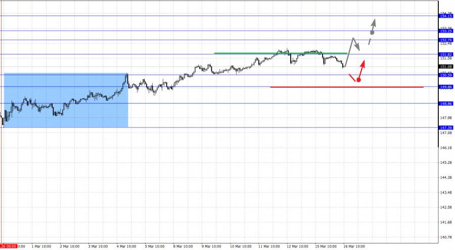 Фрактальный анализ основных валютных пар на 16 марта