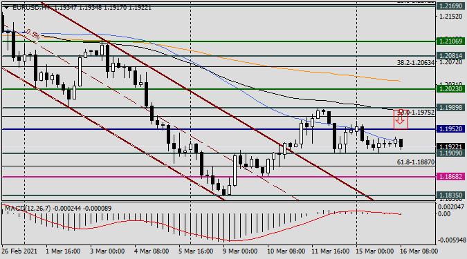 Анализ и прогноз по EUR/USD на 16 марта 2021 года: Евро/доллар в ожидании заседания ФРС
