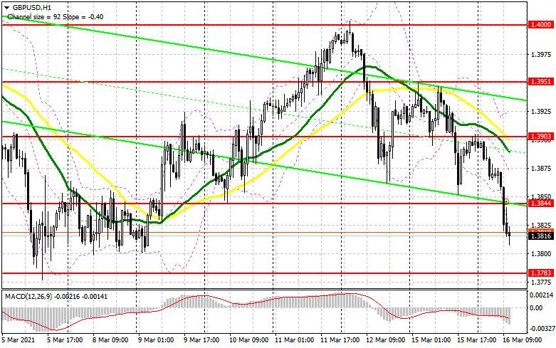 GBP/USD: план на американскую сессию 16 марта (разбор утренних сделок). Медведи продавливают пару ниже 1.3844 формируя отличный