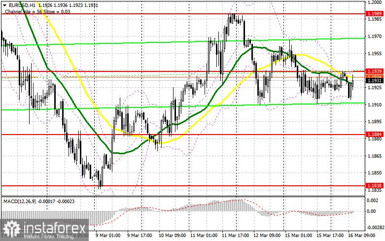 EUR/USD: plan de la sesión estadounidense de 16 de marzo (análisis de las operaciones de la mañana)