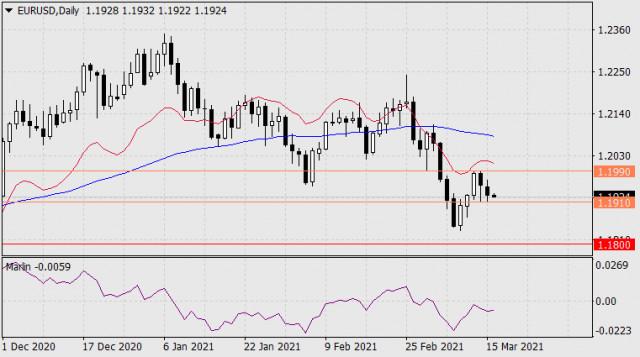Pronóstico del EUR/USD para el 16 de marzo de 2021