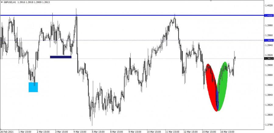 Торговые рекомендации по валютному рынку для начинающих трейдеров EURUSD, GBPUSD, а также индекс доллара (DXY) 17.03.21