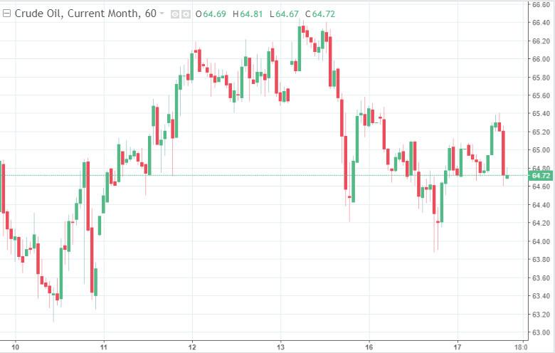 Рынок черного золота оживает после длительной депрессии