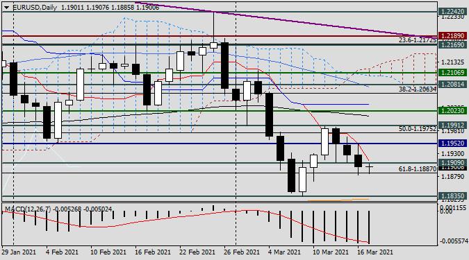 Анализ и прогноз по EUR/USD на 17 марта 2021 года