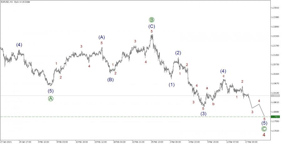 EUR/USD 17 марта. Ждем продолжение снижения цен