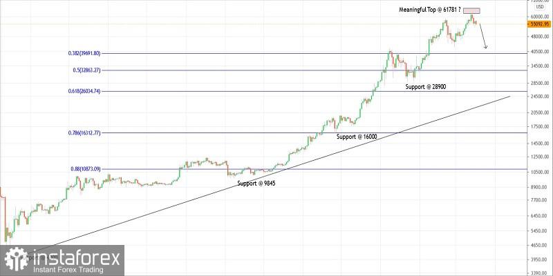 Pelan perdagangan untuk Bitcoin pada 17 Mac 2021
