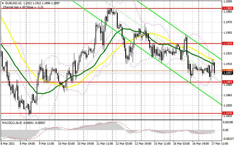 EUR/USD: план на американскую сессию 17 марта (разбор утренних сделок). Как реагировать на сигналы ФРС после заседания. Медведи