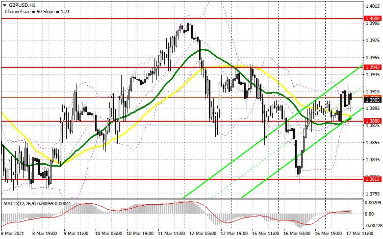 GBP/USD: план на американскую сессию 17 марта (разбор утренних сделок). Покупатели фунта сделали все возможное на уровне