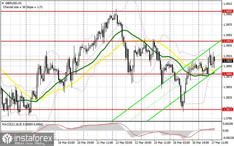 GBP/USD: plan de la sesión estadounidense del 17 de marzo (análisis de las operaciones de la mañana)
