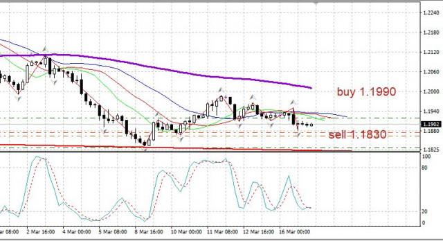 Trading Plan für das Paar EUR/USD am 17. März. Tag der Fed Sitzung